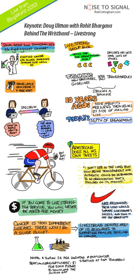 Cartoon images from Doug Ulman and Rohit Bhargava's keynote at BlogWorld