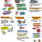 Toonblog post: graphic notes from the Seven Harsh Realities of Blogging for Bucks panel