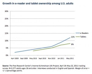 ereaders over tablets