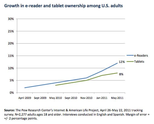 E-Readers Over Tablets