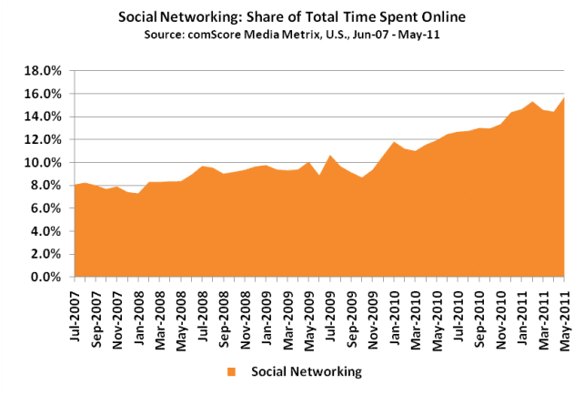 May Online Time Social Media