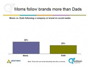 Moms and brands social media