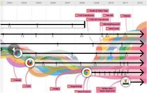 Google Chrome Interactive Infographic
