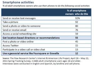 Pew Smartphone Survey