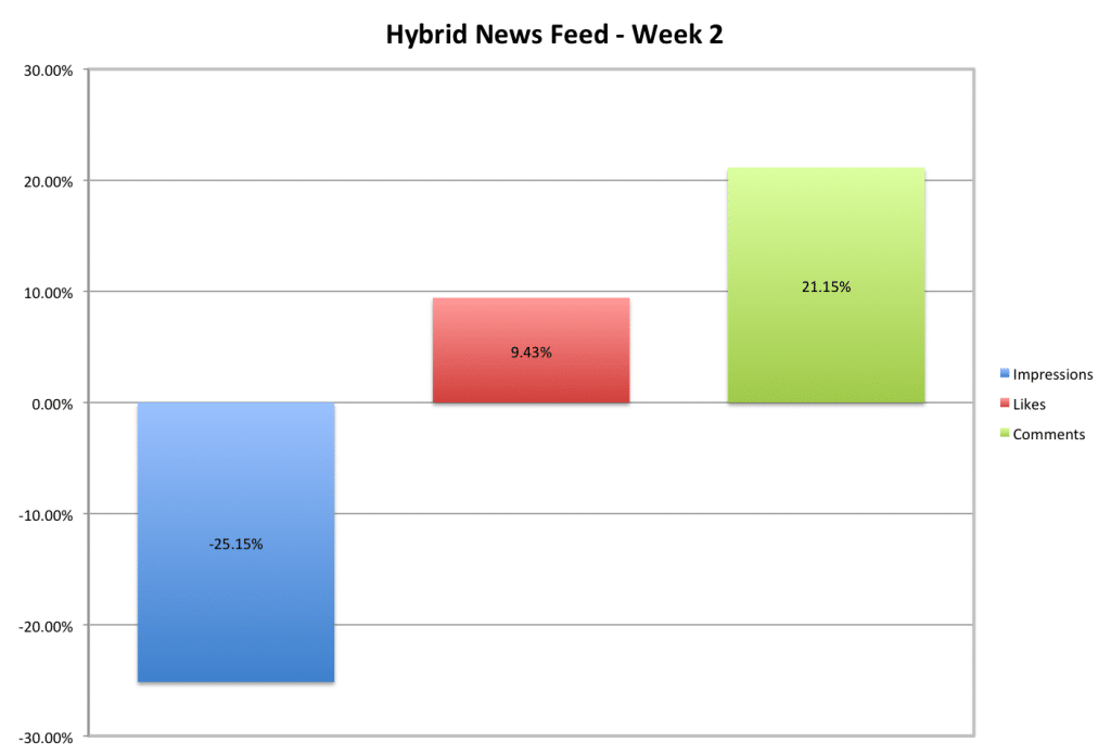 Hybrid news feed analysis
