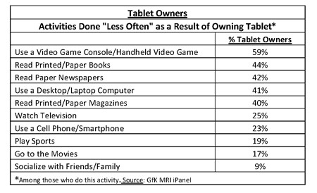 Tablet owners