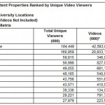 comscore video stats for october 2011