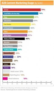 b2b-content-marketing-tactics-use-2011