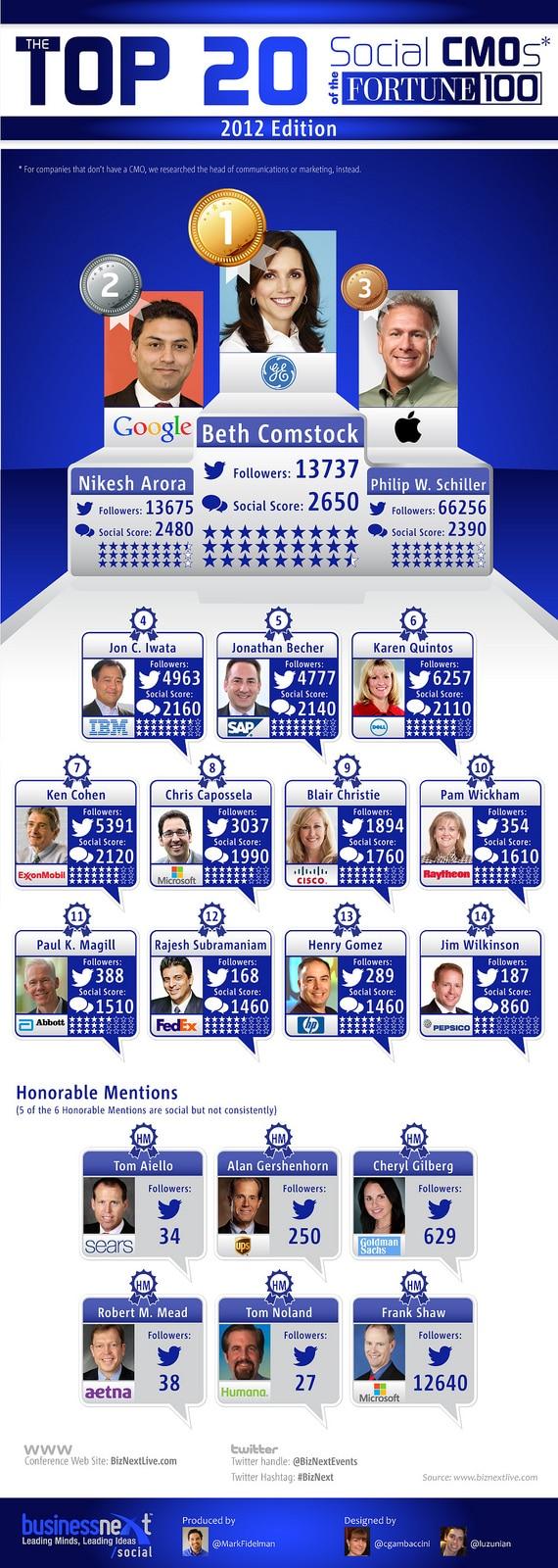 20121109-BusinessNext-Speakers