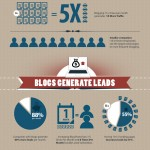 Blogging-IG-Blogworld