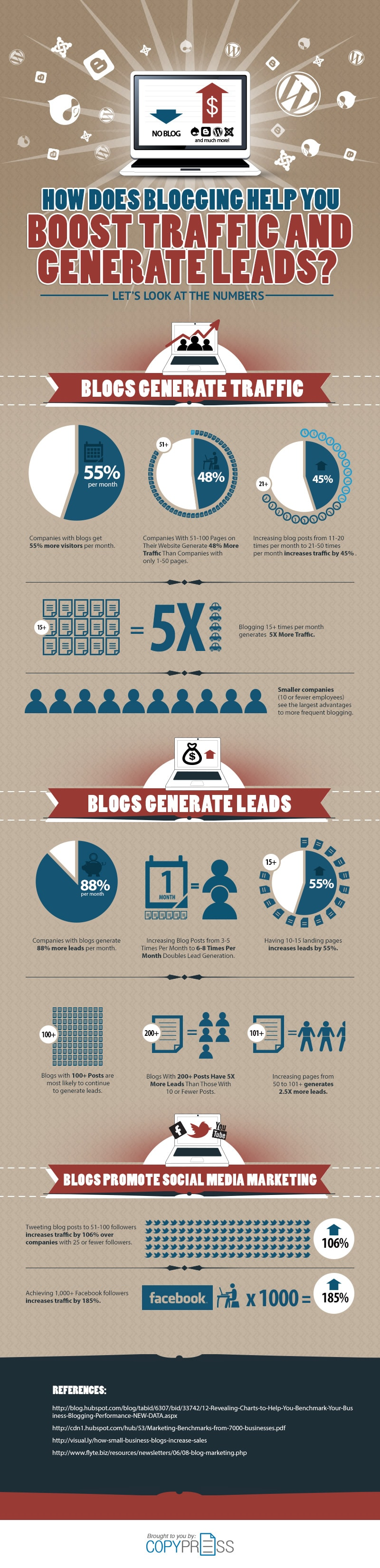 Blogging-IG-Blogworld