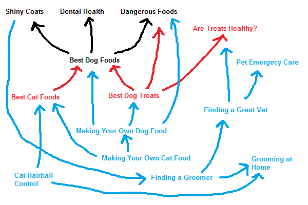 best dog foods 1
