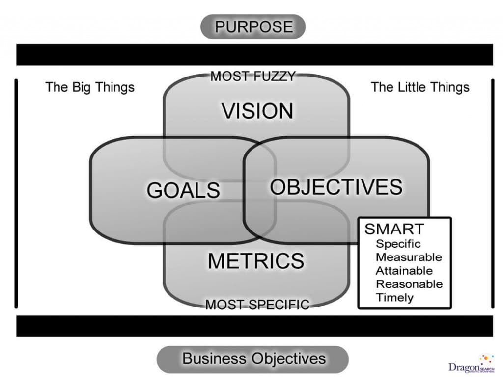 Landscape of desired outcomes from Ric Dragon's Social Marketology book.