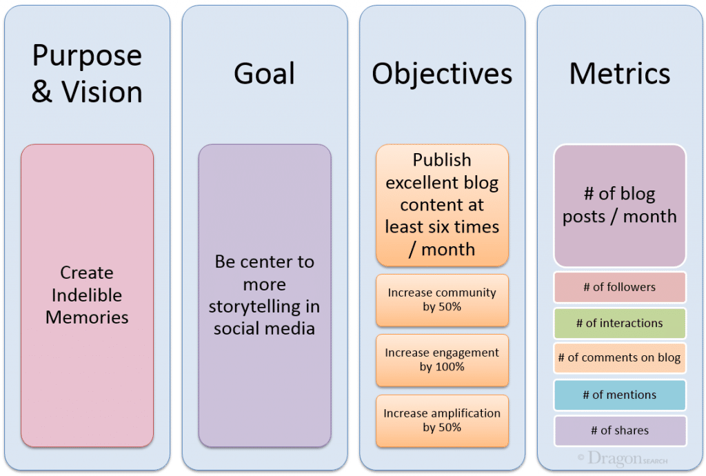 Example of mapping out your purpose, goals, objectives and metrics for social media
